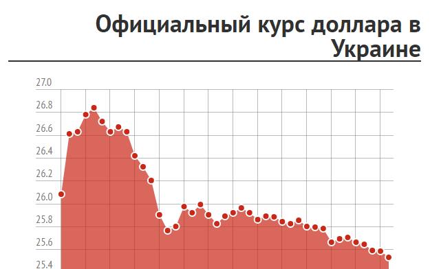 В Украине к концу октября падает курс доллара