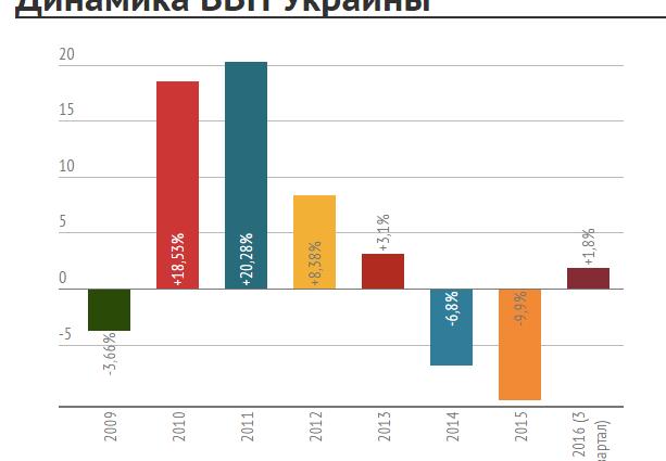 В Кабмине показали рост экономики Украины