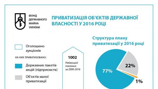 Отчет ФГИ: В 2016 году объявлено свыше тысячи приватизационных аукционов