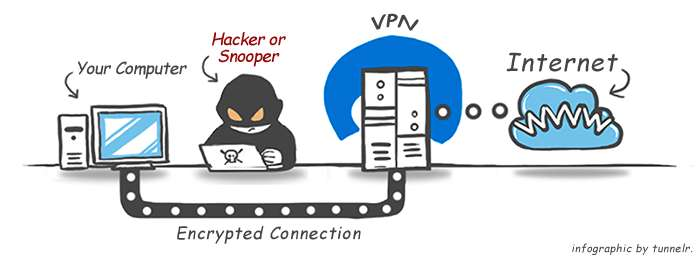 Будьте осторожны! Как не попасть в бесплатные VPN- «мышеловки»