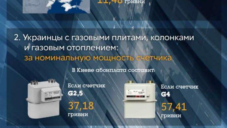 Абонплата за газ: за что украинцы будут платить по новым правилам (инфографика)
